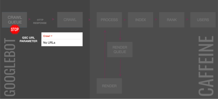 URL parameter tool & deindexing
