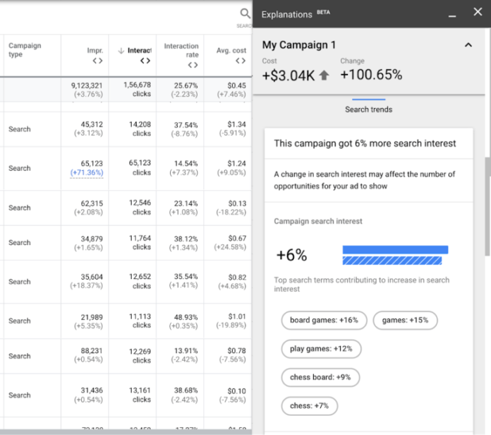 Google Ads to Explain Why Changes in Performance Occurred