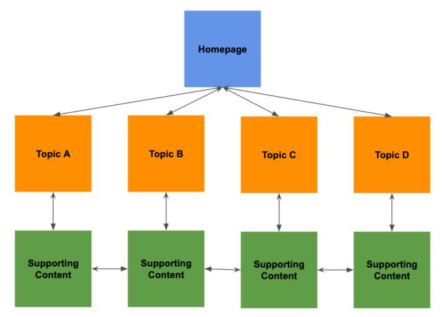 internal-linking-example