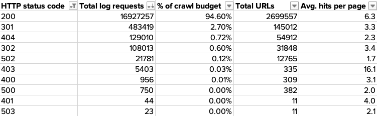 Table showing crawl budget split by status code