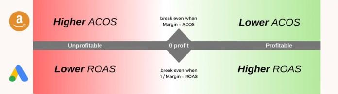 tRoas breakeven profitability