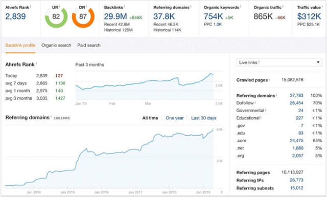 SEO Tool Free Trials: 7 Awesome SEO Tools You Can Try Before You Buy