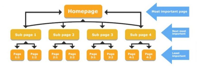 internal linking page hierarchy 60be06bf4b9ca