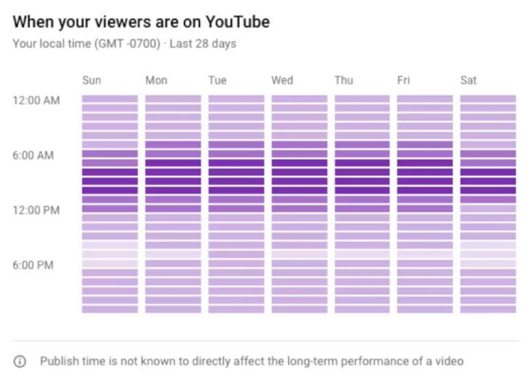 YouTube lanza 4 nuevas funciones para video Creadores