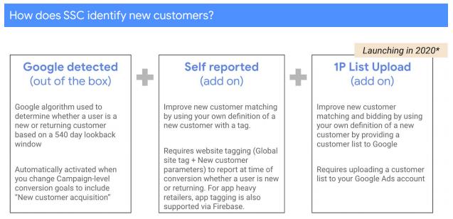 Google Smart Shopping Beta Testing New Customer Only Goal