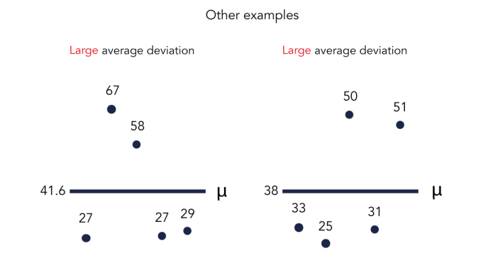 Chart that visualizes plots of average deviation scores - SEJ