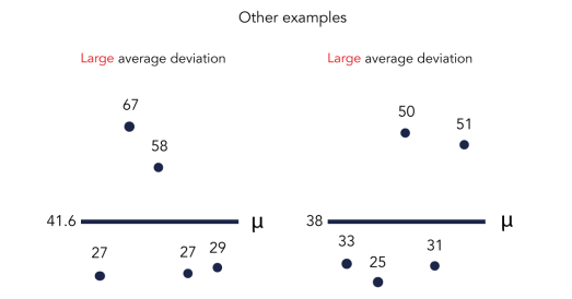 Chart that visualizes plots of average deviation scores - SEJ
