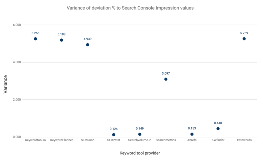chart with variance scores of keyword data values of keyword tooling providers - SEJ