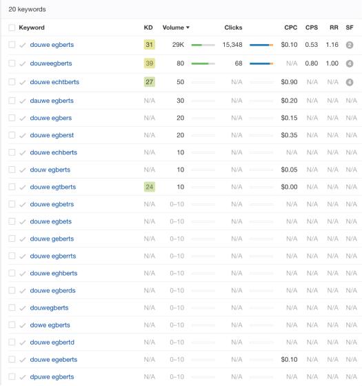 screenshot table keyword data Ahrefs listing 20 keywords with missing values - SEJ