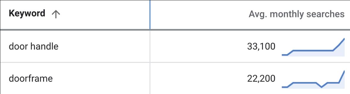 screenshot table keyword data keywordplanner for 2 keywords - SEJ