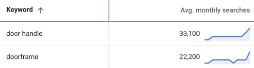 plan de capture d'écran mots clés données planificateur de mots clés pour 2 mots clés - SEJ