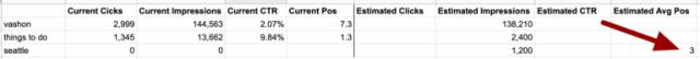 متوسط تقدير الموقف عند حساب عائد الاستثمار لكبار المسئولين الاقتصاديين