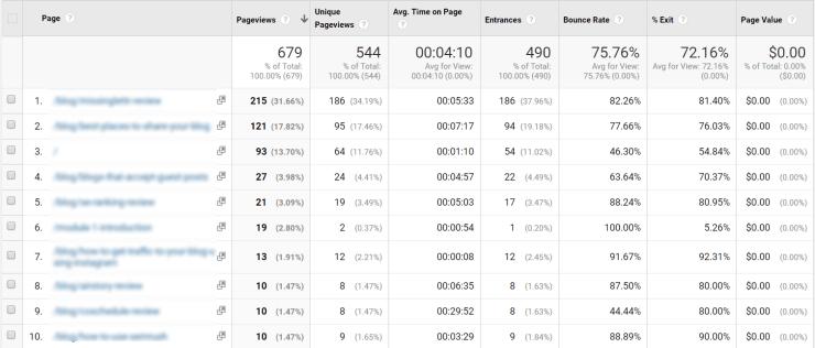 Google Analytics traffic data