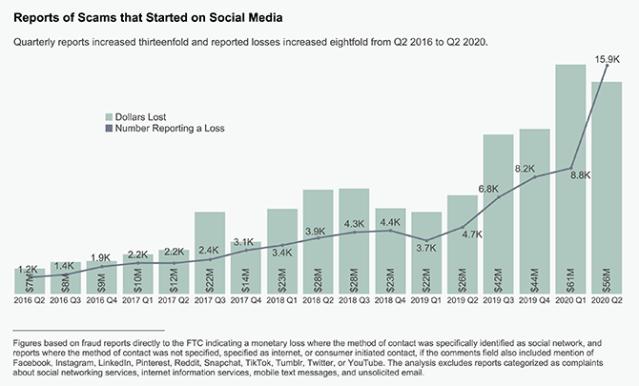 رسم بياني يظهر ارتفاعًا كبيرًا في عمليات الاحتيال على وسائل التواصل الاجتماعي