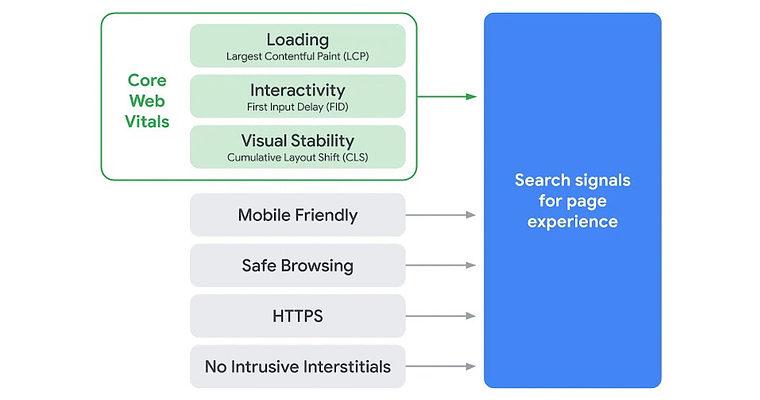 Google: Core Web Vitals Becoming Ranking Signals in May 2021