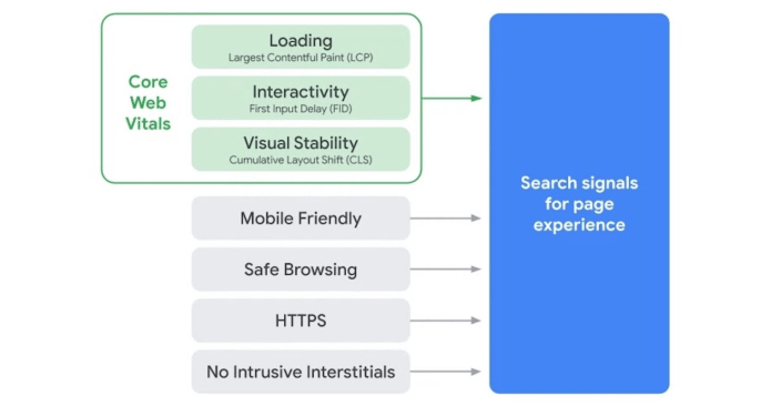 Core Web Vitals Quality Rater Guidelines UX