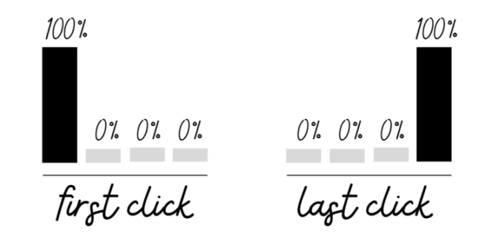first click and last click attribution models