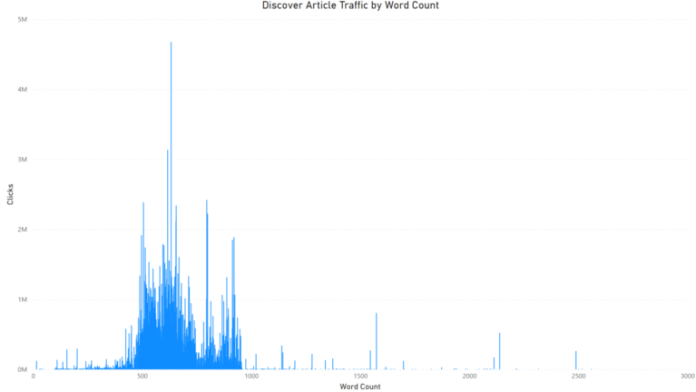 discover article traffic by word count