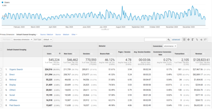 Google Analytics transactions and revenue