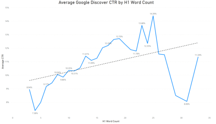 Discover CTR by H1 word count