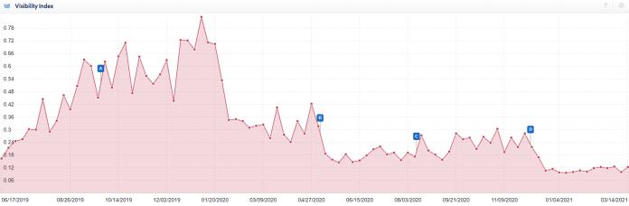 news aggregator website visibility