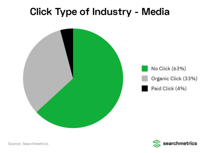 Searchmetrics media industry graphic on click types