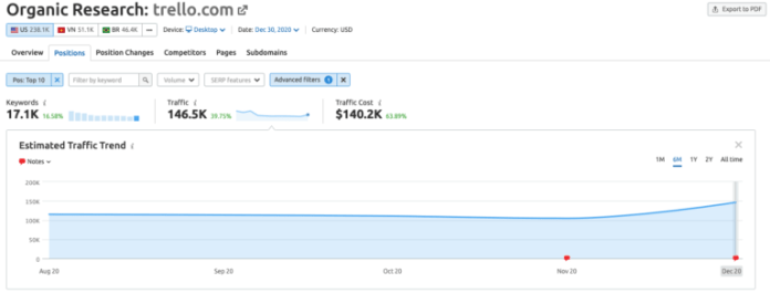 Web traffic for Trello.com