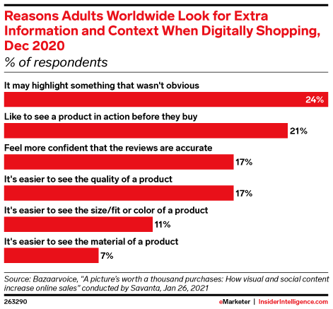 62% of People Say Customer Photos Influence Purchase Decisions