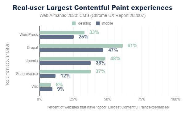 CMS Scores for Largest Contentful Paint