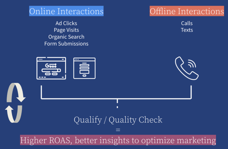 Which online and offline interactions are driving qualified leads?