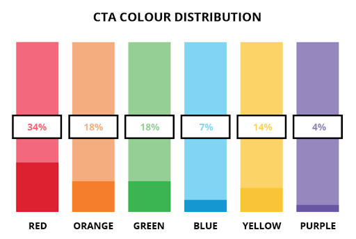 Popular CTA colours