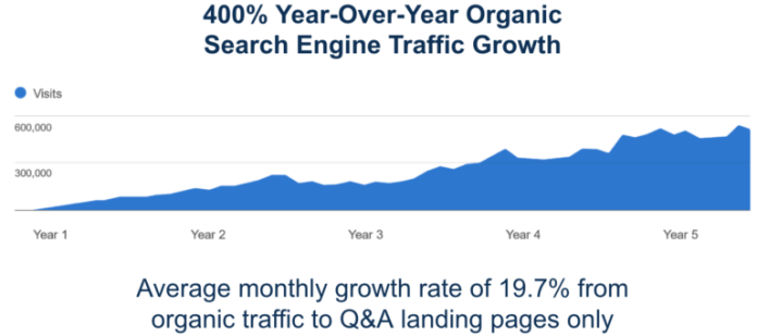 400% organic growth