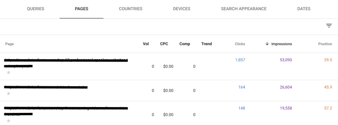 Google Search Console table showing organic search impressions for your content.