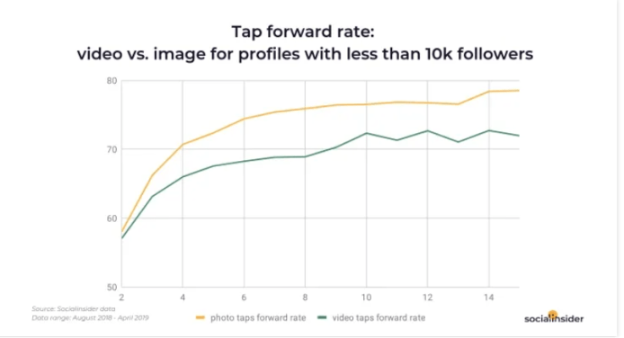 Tap Forward rate