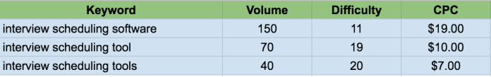 example of keyword clustering using spreadsheets