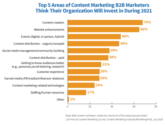 70% of marketers predict their top area of investment will be content creation