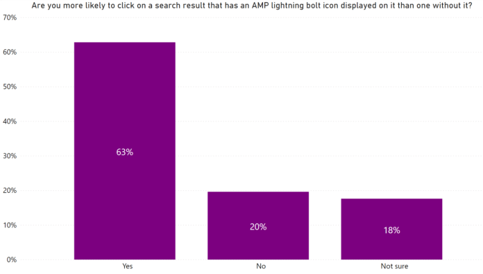 Google Ditches AMP Badge In Search; Will It Matter? [Survey]