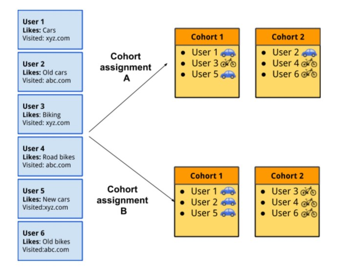 Example of cohorts and their different assignments.