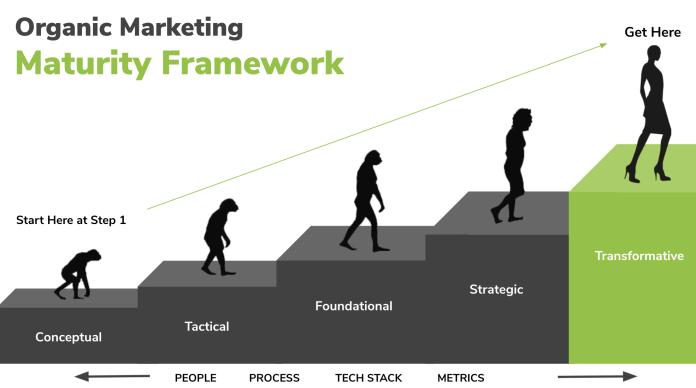 Organic Marketing Maturity Framework