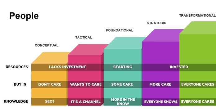 4 Pillars of Organizational Maturity for Smarter Organic Marketing