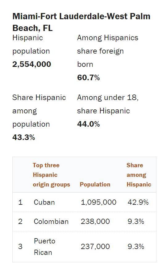 Information about Hispanics in Florida.