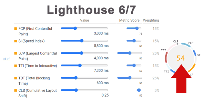Screenshot of Old Lighthouse Scores for comparison
