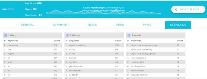 Social Searcher report.