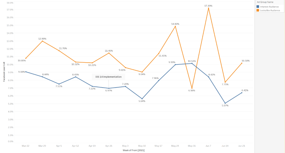 Graph showing unpredictable conversion rates.
