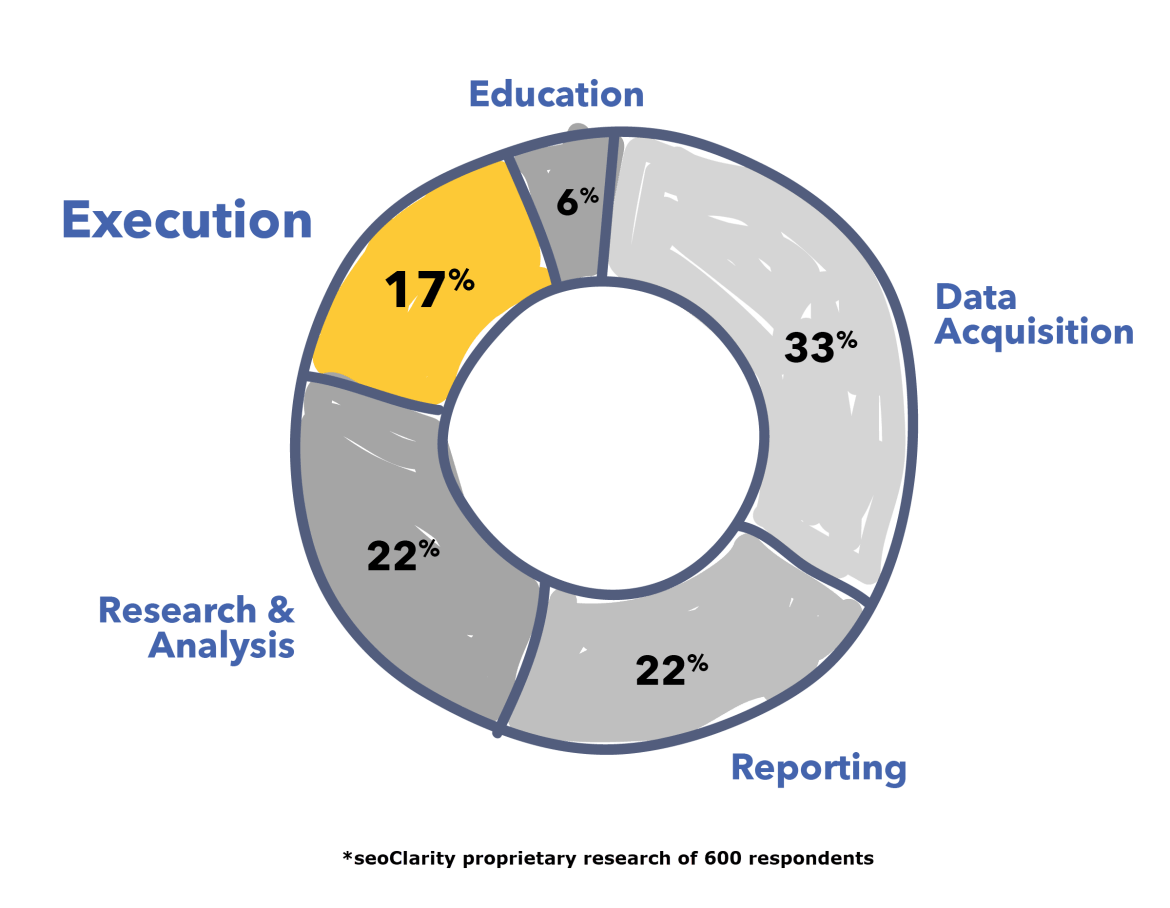 Redefining SEO Automation in 2021