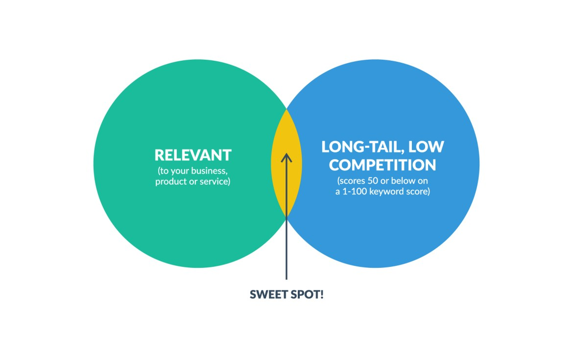 Graphic of the sweet spot for rankings.