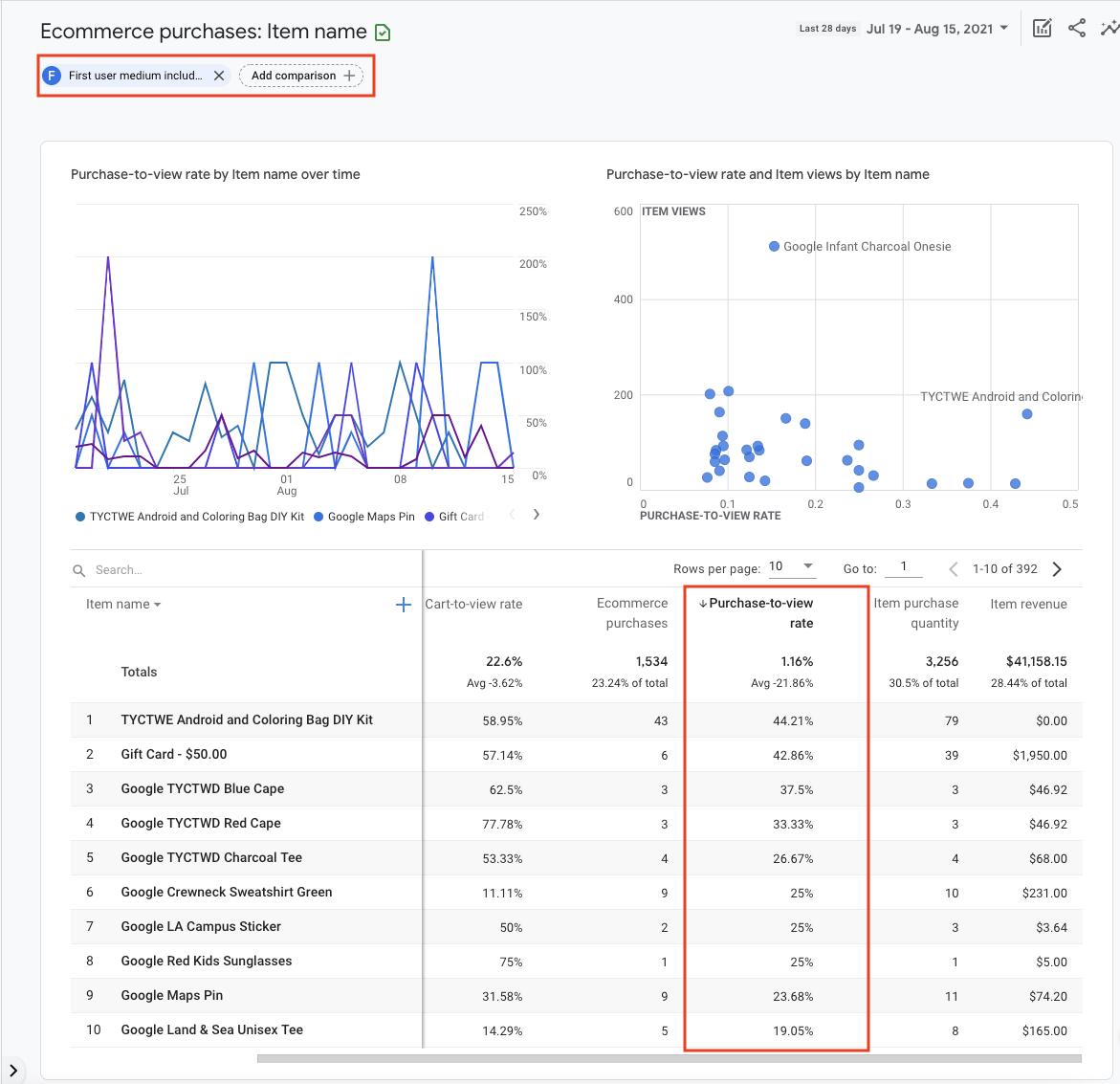 Purchase to view rate report GA4 screenshot.
