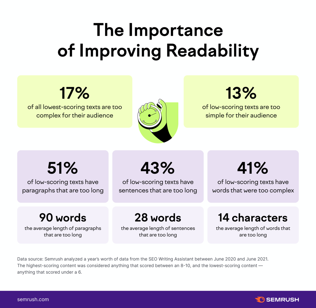 importance of readability