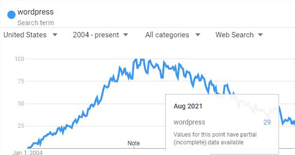 WordPress popularity is declining.