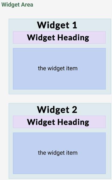 Screenshot of legacy WordPress widget layout